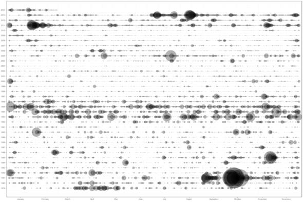 analysis-timeline